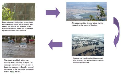 FLOW CHART (CAUSE AND EFFECT) - FLOODS