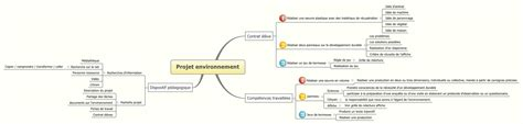 Projet environnement - XMind - Mind Mapping Software