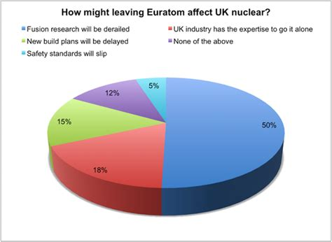 Last week's poll: what will Euratom exit mean for UK