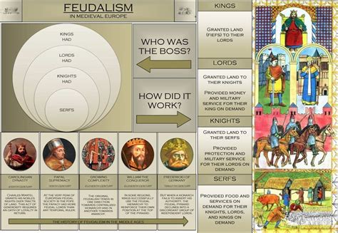 an infographic made by a high school student on feudalism