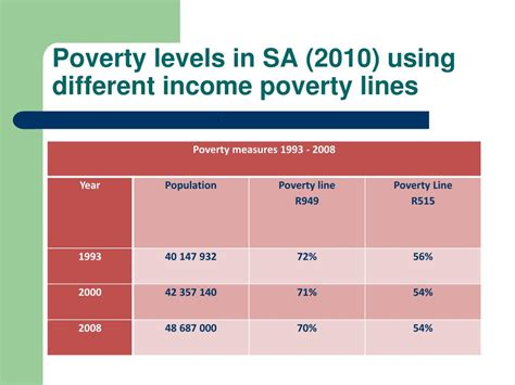 PPT - South Africa's social and economic challenges in the
