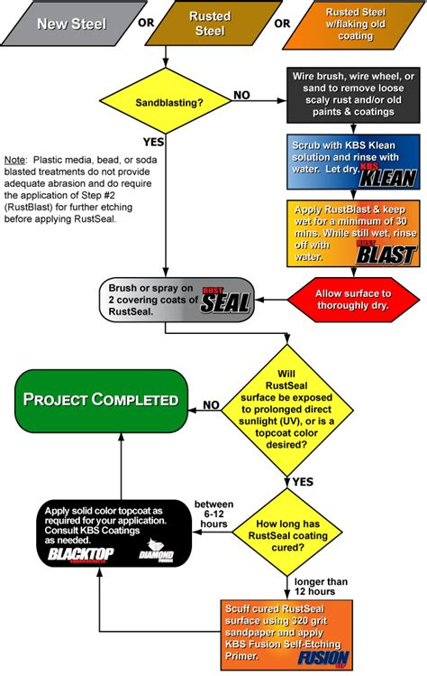 RustSeal Flow Chart - Basic Guidelines - Stop Rust