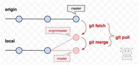 """How to force """"git pull"""" to overwrite a local branch? 