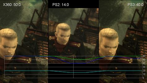 Metal Gear Solid 3: PS3/360/PS2 Performance Analysis