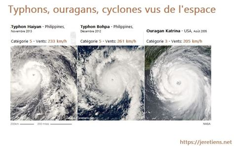 Différence entre cyclone, ouragan et typhon