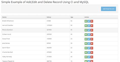 Example of Add,Edit and Delete Record Using Codeigniter