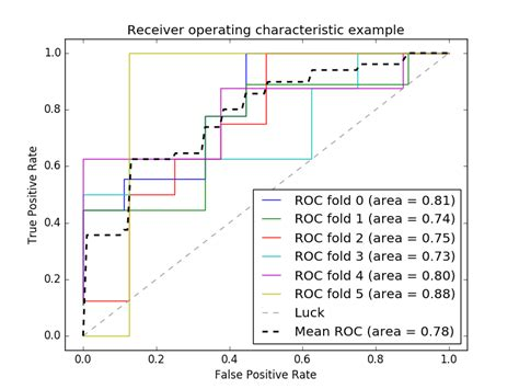 Receiver Operating Characteristic (ROC) with cross