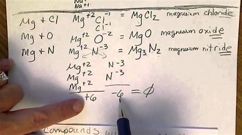 Naming & formulas of Ionic compounds with Transition