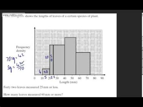 Histograms GCSE Example 7 Exam Style Question Past Paper