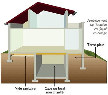 Isolation plancher : les solutions - Ooreka