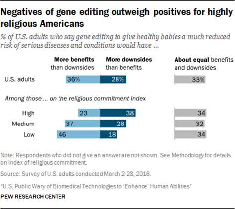 Negatives of gene editing outweigh positives for highly